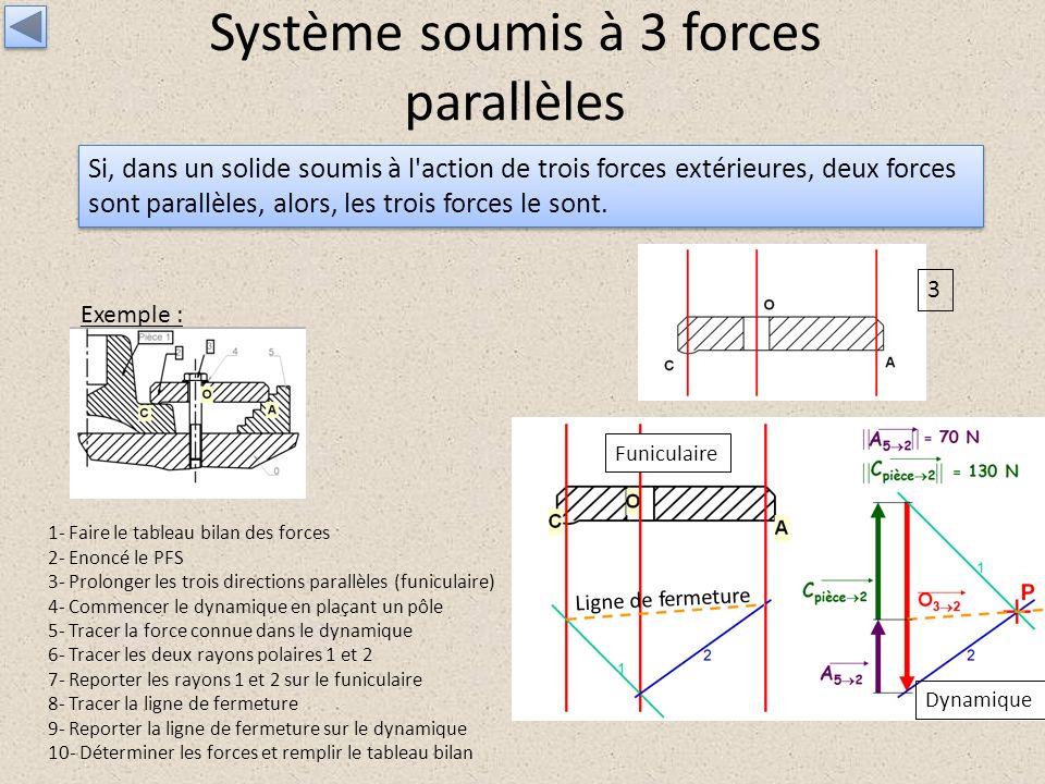 Système soumis à 3 forces parallèles Si, dans un solide soumis à l'action de trois forces extérieures, deux forces sont parallèles, alors, les trois f