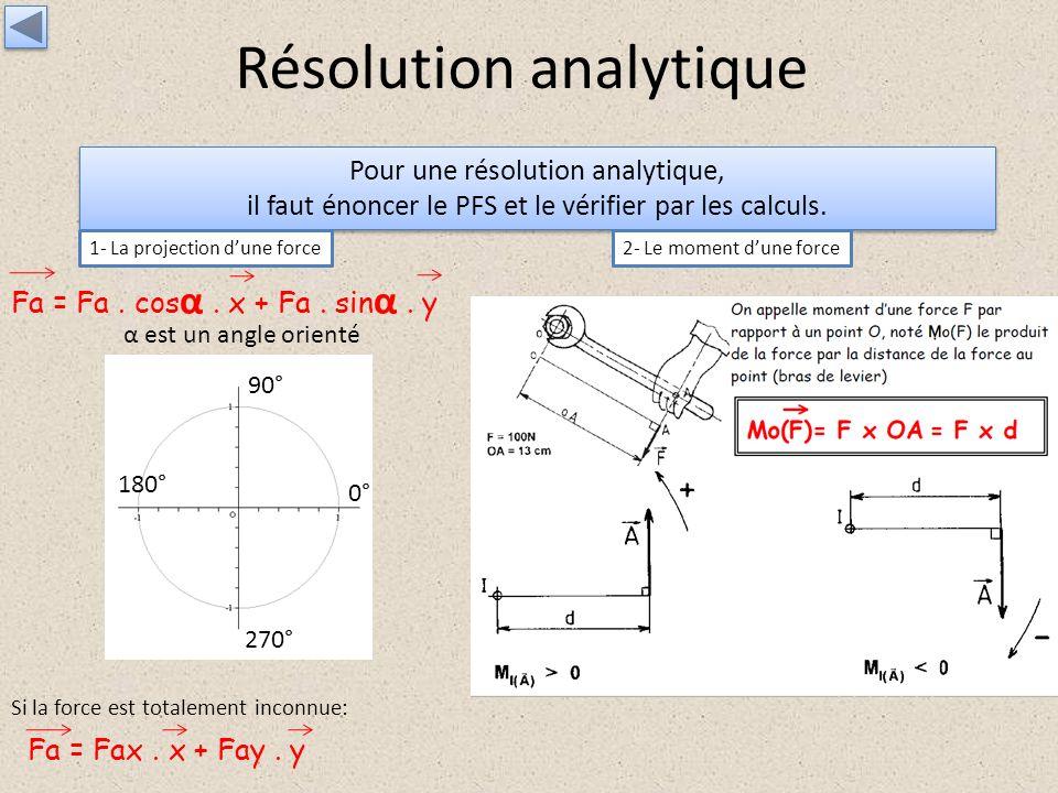 Résolution analytique Pour une résolution analytique, il faut énoncer le PFS et le vérifier par les calculs. Pour une résolution analytique, il faut é