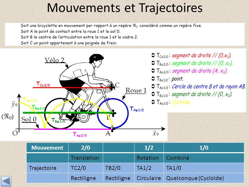 Mouvements et Trajectoires Mouvement2/01/21/0 TranslationRotationCombiné TrajectoireTC2/0TB2/0TA1/2TA1/0 Rectiligne CirculaireQuelconque (Cycloïde)