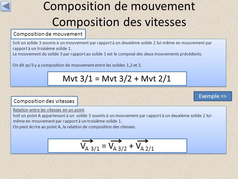 Composition de mouvement Composition des vitesses Soit un solide 3 soumis à un mouvement par rapport à un deuxième solide 2 lui-même en mouvement par