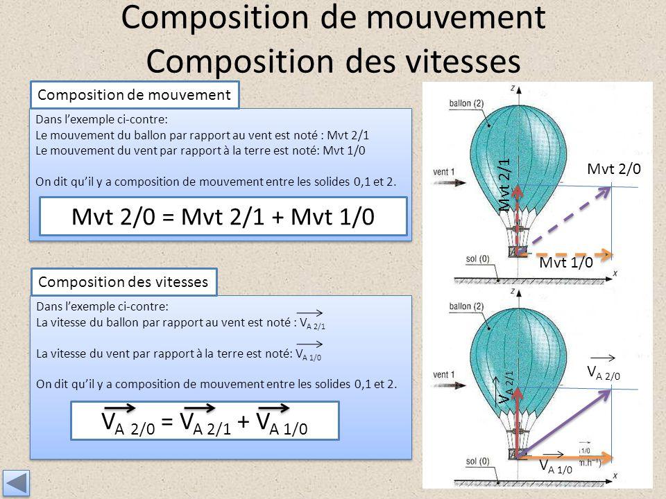 Composition de mouvement Composition des vitesses Dans lexemple ci-contre: Le mouvement du ballon par rapport au vent est noté : Mvt 2/1 Le mouvement