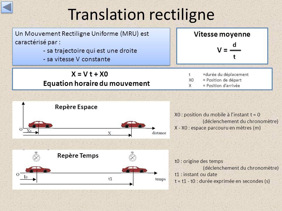 Translation rectiligne Un Mouvement Rectiligne Uniforme (MRU) est caractérisé par : - sa trajectoire qui est une droite - sa vitesse V constante Un Mo