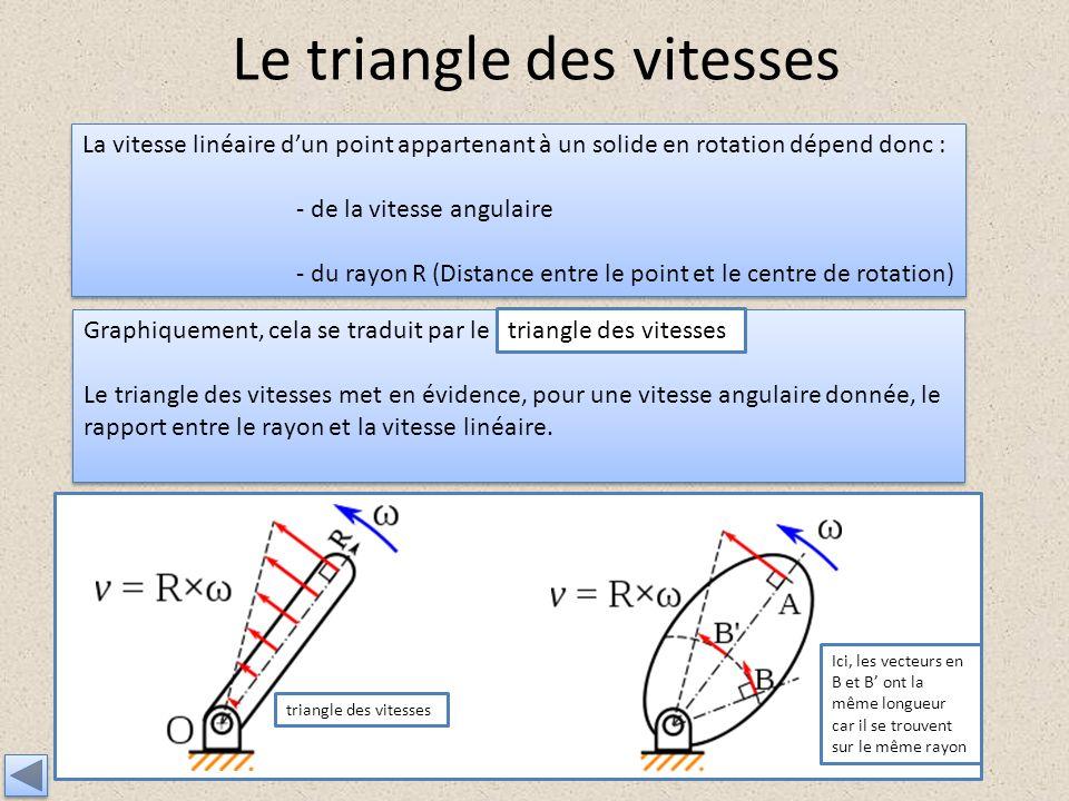 Le triangle des vitesses La vitesse linéaire dun point appartenant à un solide en rotation dépend donc : - de la vitesse angulaire - du rayon R (Dista
