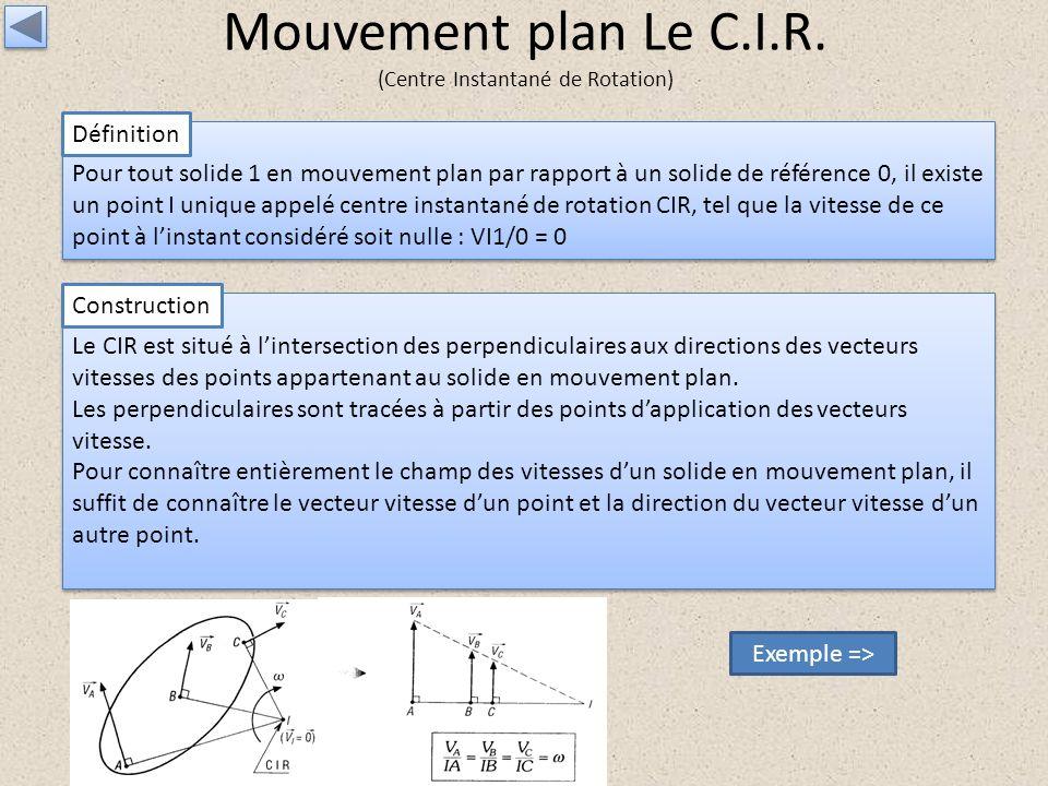 Mouvement plan Le C.I.R. (Centre Instantané de Rotation) Pour tout solide 1 en mouvement plan par rapport à un solide de référence 0, il existe un poi