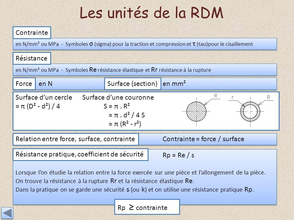 Surface dun cercle Surface dune couronne = π (D² - d²) / 4S = π. R² = π. d² / 4 S = π (R² - r²) Les unités de la RDM en N/mm² ou MPa - Symboles σ (sig