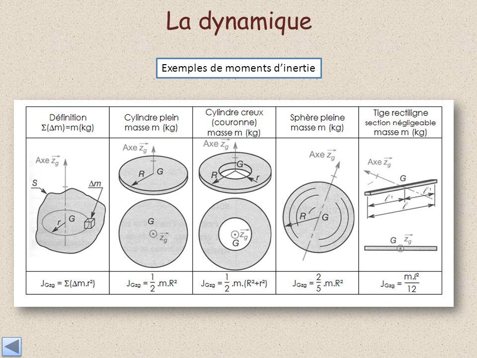 La dynamique Exemples de moments dinertie
