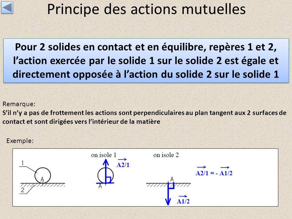 Principe des actions mutuelles Pour 2 solides en contact et en équilibre, repères 1 et 2, laction exercée par le solide 1 sur le solide 2 est égale et