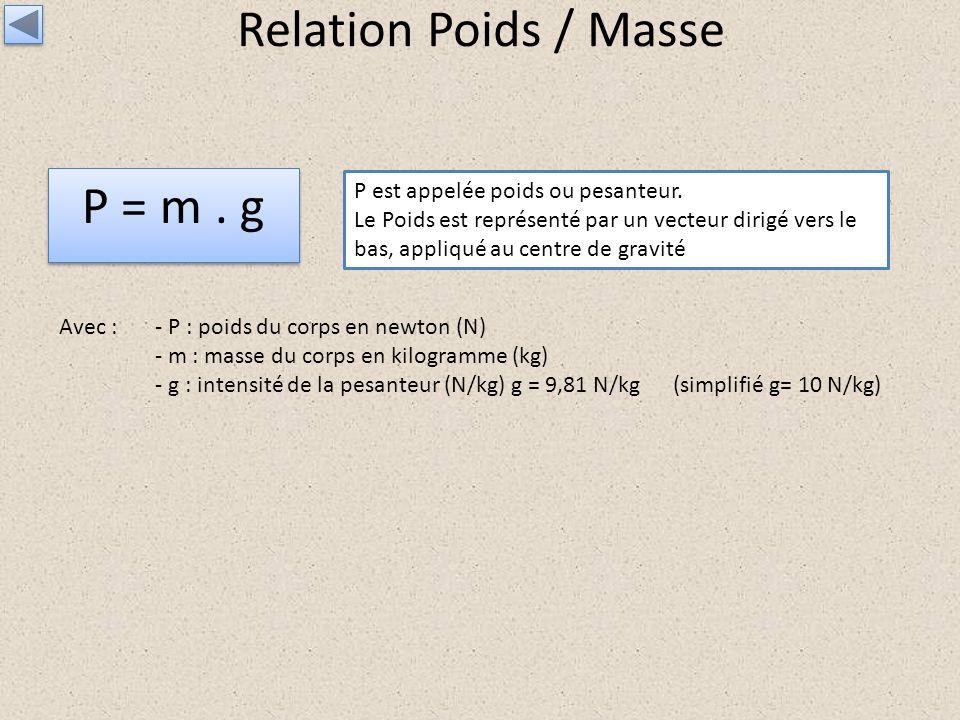 Relation Poids / Masse P = m. g P est appelée poids ou pesanteur. Le Poids est représenté par un vecteur dirigé vers le bas, appliqué au centre de gra