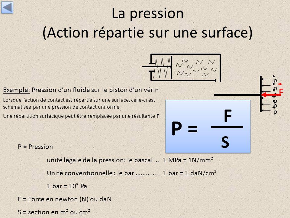 La pression (Action répartie sur une surface) Exemple: Pression dun fluide sur le piston dun vérin Lorsque laction de contact est répartie sur une sur