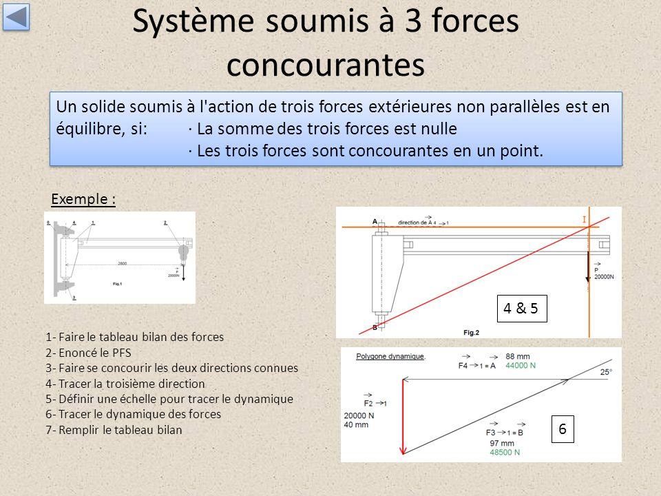Système soumis à 3 forces concourantes Un solide soumis à l'action de trois forces extérieures non parallèles est en équilibre, si: · La somme des tro