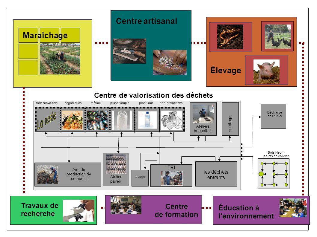 Centre de valorisation des déchets Décharge deTruitier Bois Neuf – points de collecte organiquespapiers/cartonsplast.