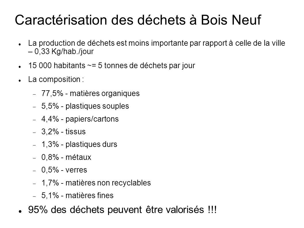 La production de déchets est moins importante par rapport à celle de la ville – 0,33 Kg/hab./jour 15 000 habitants ~= 5 tonnes de déchets par jour La composition : 77,5% - matières organiques 5,5% - plastiques souples 4,4% - papiers/cartons 3,2% - tissus 1,3% - plastiques durs 0,8% - métaux 0,5% - verres 1,7% - matières non recyclables 5,1% - matières fines 95% des déchets peuvent être valorisés !!.