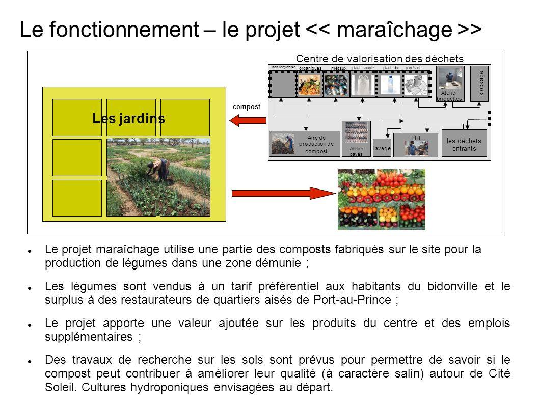 Le fonctionnement – le projet > Le projet maraîchage utilise une partie des composts fabriqués sur le site pour la production de légumes dans une zone démunie ; Les légumes sont vendus à un tarif préférentiel aux habitants du bidonville et le surplus à des restaurateurs de quartiers aisés de Port-au-Prince ; Le projet apporte une valeur ajoutée sur les produits du centre et des emplois supplémentaires ; Des travaux de recherche sur les sols sont prévus pour permettre de savoir si le compost peut contribuer à améliorer leur qualité (à caractère salin) autour de Cité Soleil.