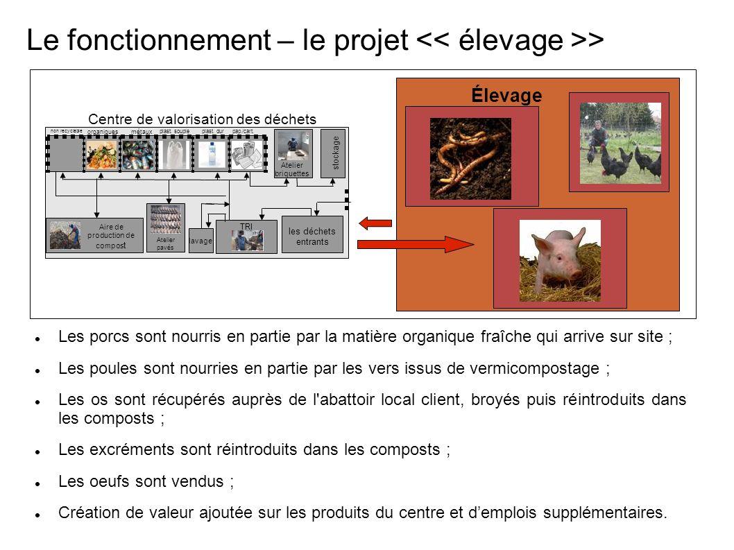 Le fonctionnement – le projet > Centre de valorisation de déchets organiques pap./cart.plast.