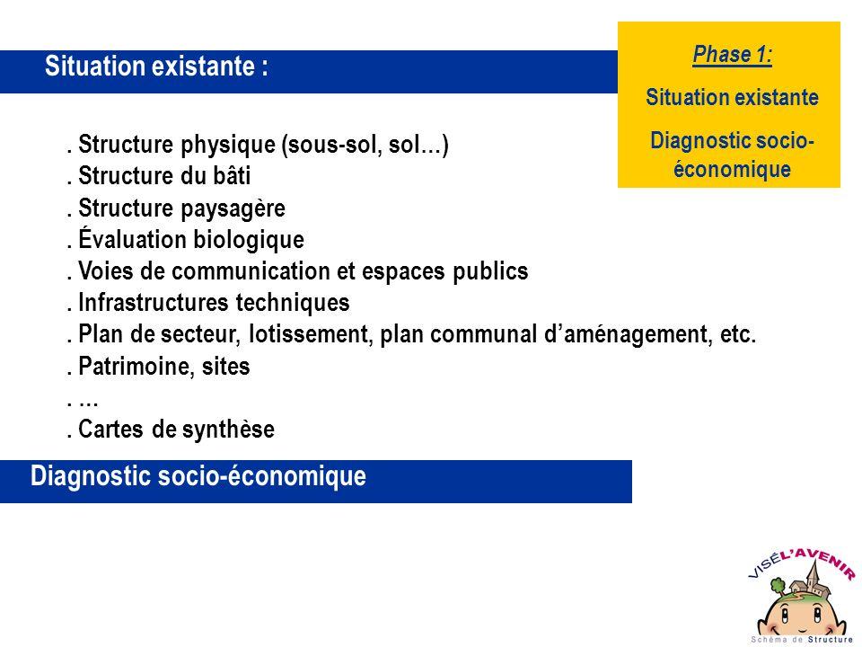 Phase 1: Situation existante Diagnostic socio- économique Schéma de Structure, aujourdhui … Consultation Six réunions avec la population visétoise.