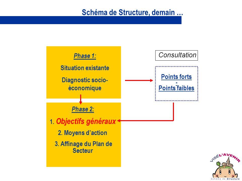 Phase 2: 1. Objectifs généraux 2. Moyens daction 3.