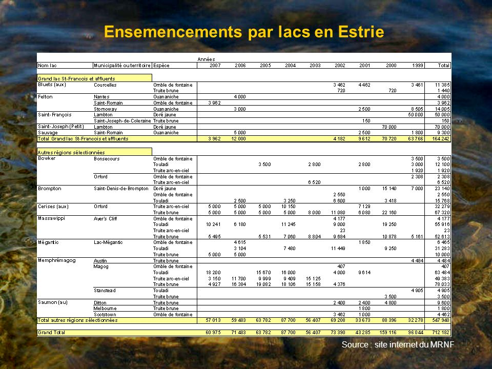 Ensemencements par lacs en Estrie Source : site internet du MRNF