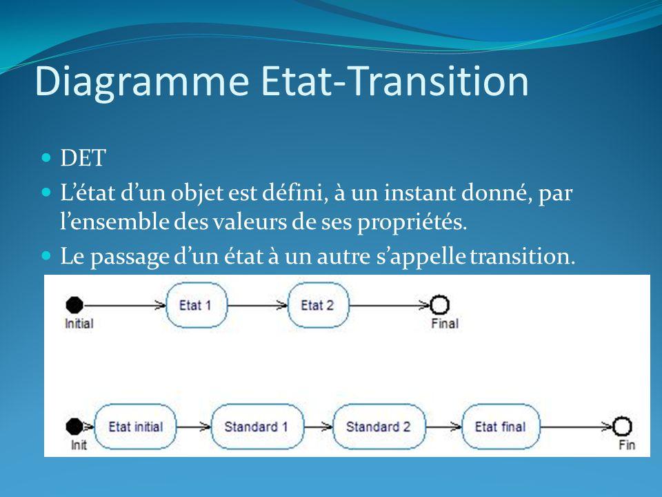 Diagramme Etat-Transition DET Létat dun objet est défini, à un instant donné, par lensemble des valeurs de ses propriétés. Le passage dun état à un au