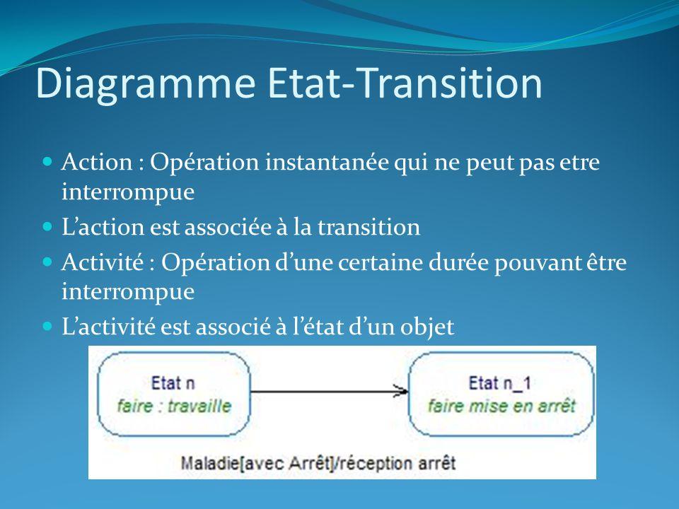 Diagramme Etat-Transition Action : Opération instantanée qui ne peut pas etre interrompue Laction est associée à la transition Activité : Opération du
