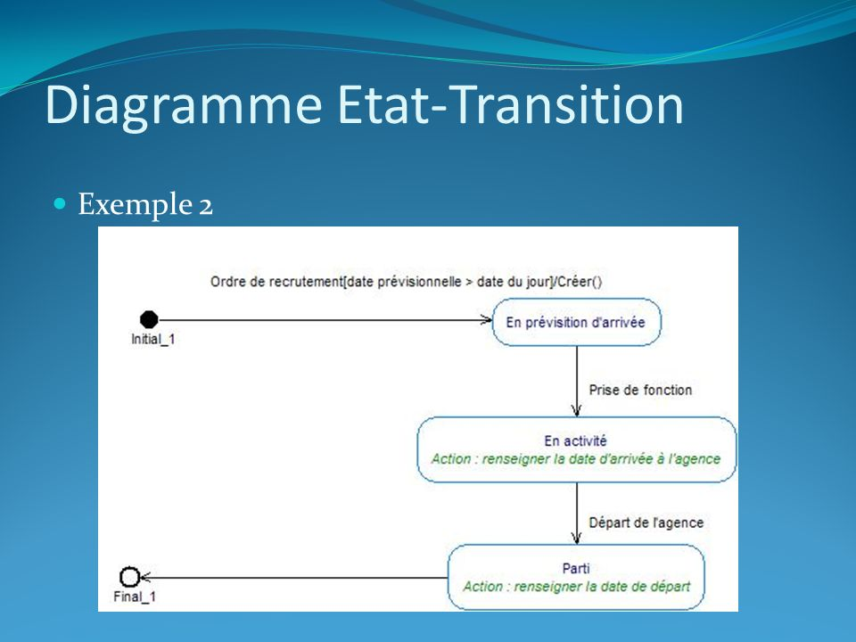 Diagramme Etat-Transition Exemple 2