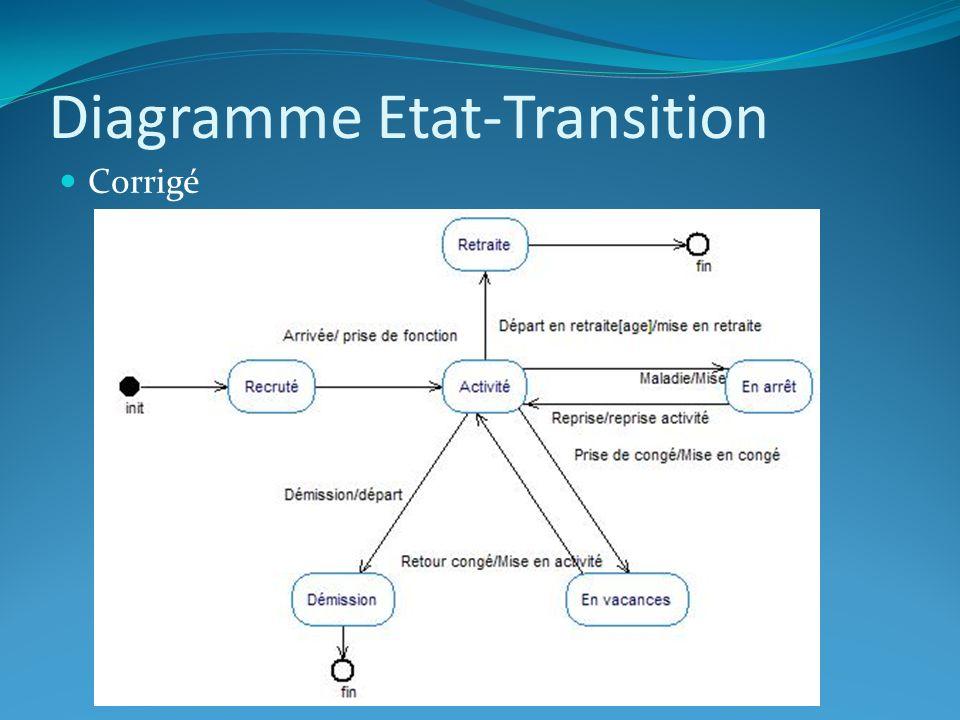 Diagramme Etat-Transition Corrigé