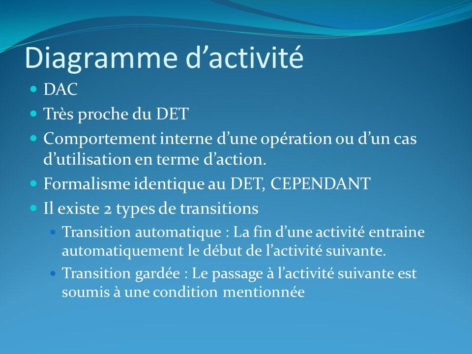 Diagramme dactivité DAC Très proche du DET Comportement interne dune opération ou dun cas dutilisation en terme daction. Formalisme identique au DET,