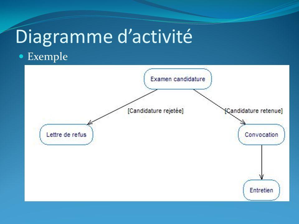 Diagramme dactivité Exécution parallèle et synchronisation Plusieurs activités peuvent sexécuter parallèlement (Pour produire un résultat nécessaire à lexécution dune autre activité).