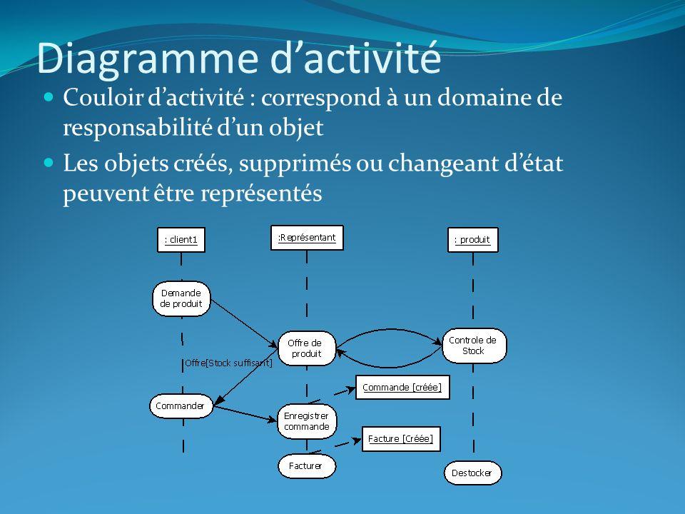 Diagramme dactivité Couloir dactivité : correspond à un domaine de responsabilité dun objet Les objets créés, supprimés ou changeant détat peuvent êtr