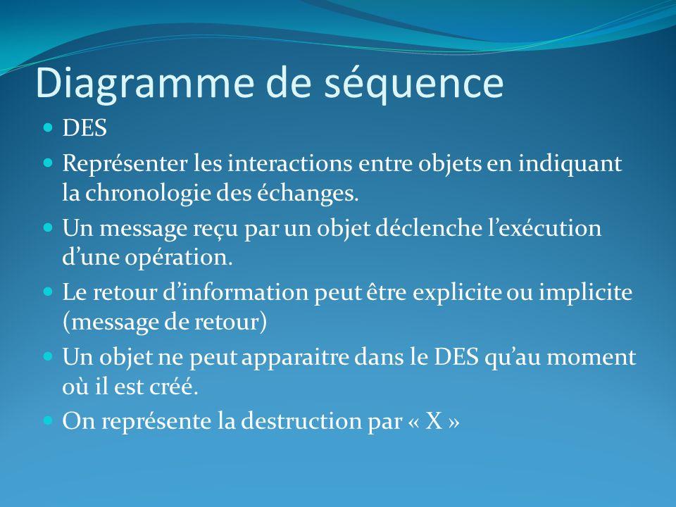 Diagramme de séquence DES Représenter les interactions entre objets en indiquant la chronologie des échanges. Un message reçu par un objet déclenche l