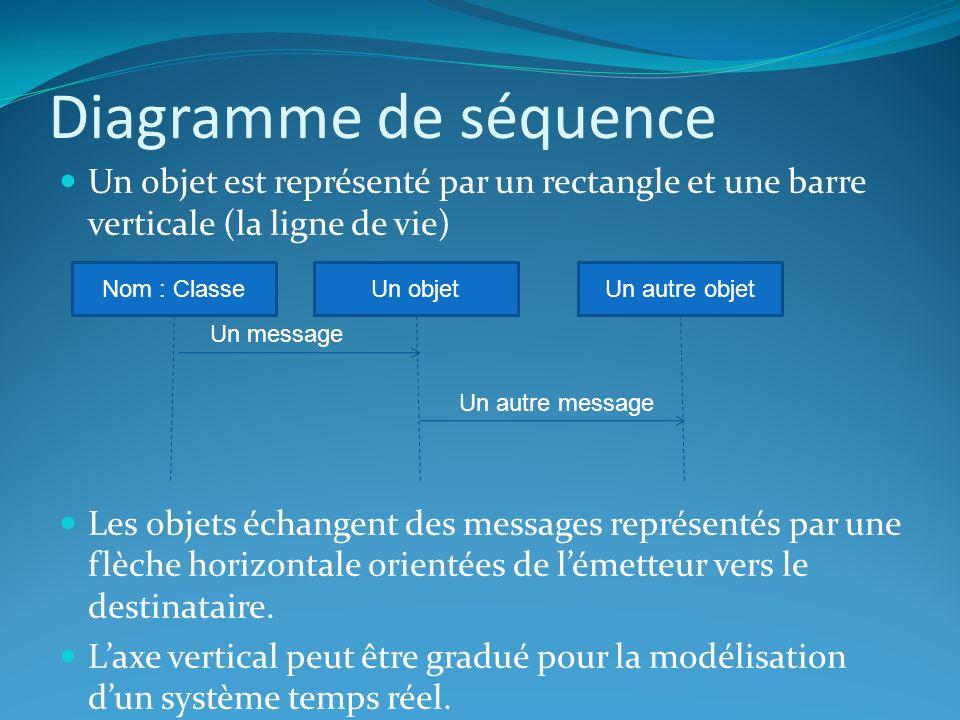 Diagramme de séquence Un objet est représenté par un rectangle et une barre verticale (la ligne de vie) Les objets échangent des messages représentés