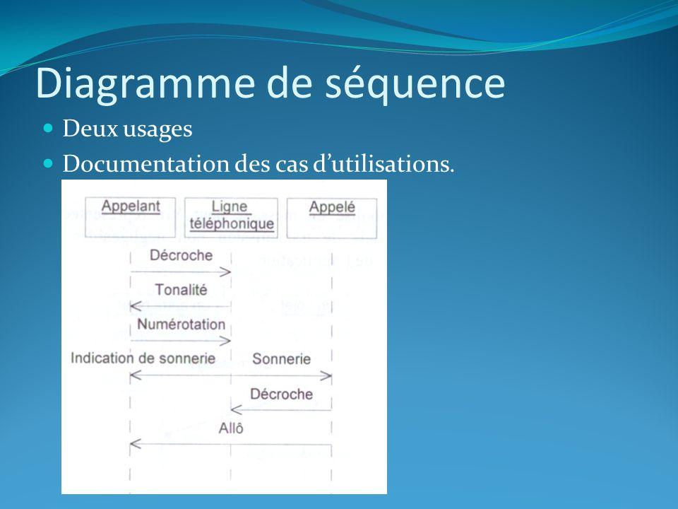 Diagramme de séquence Usage plus informatique : représentation précise des interactions entre objets On distingue alors deux type de message: Les messages synchrones pour lequel lémetteur est bloqué jusqu à la fin du traitement du destinataire Les messages asynchrones