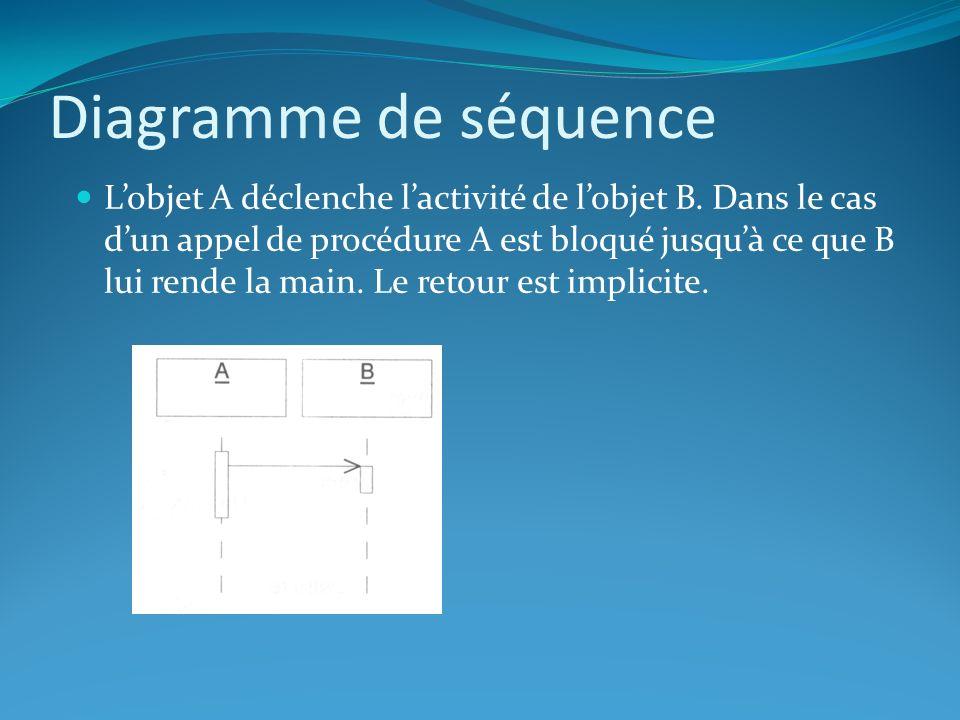 Diagramme de séquence Lobjet A déclenche lactivité de lobjet B. Dans le cas dun appel de procédure A est bloqué jusquà ce que B lui rende la main. Le