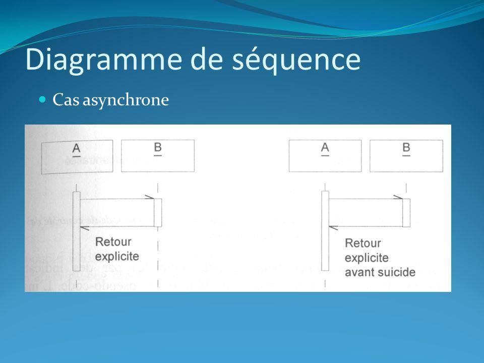 Diagramme de séquence Cas asynchrone