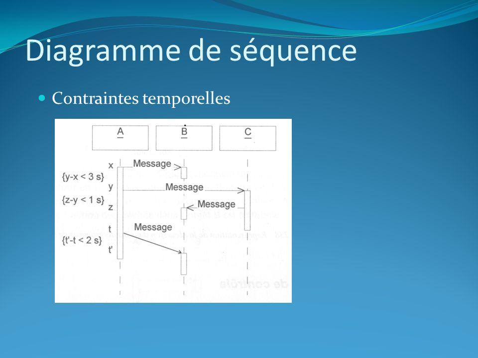 Diagramme de séquence Pseudo-Code