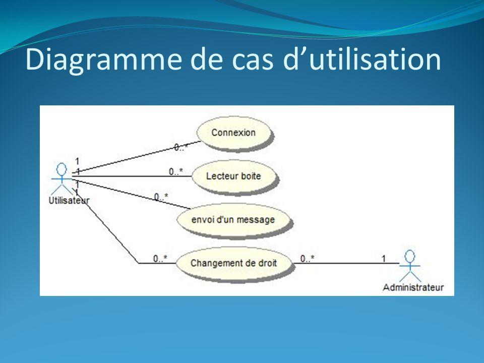 Diagramme de cas dutilisation