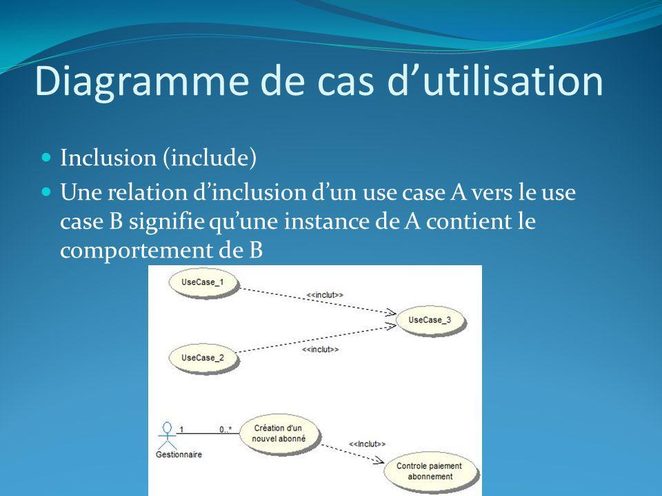 Diagramme de cas dutilisation Extension (extend) Une relation dextension dun use case A par le use case B signifie quune instance de A peut être étendue par le comportement décrit dans B Lextension est optionnelle dans le déroulement de A Il faut mentionner dans A le point dextension.