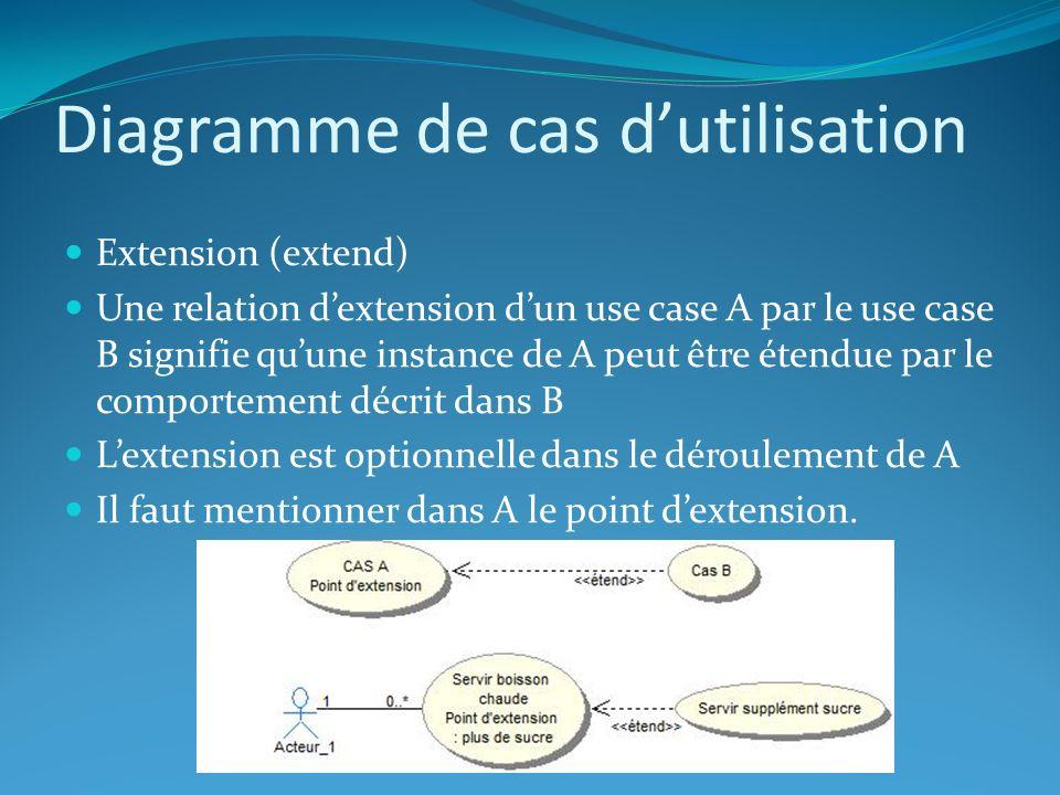 Diagramme de cas dutilisation Extension (extend) Une relation dextension dun use case A par le use case B signifie quune instance de A peut être étend