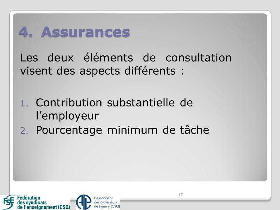Les deux éléments de consultation visent des aspects différents : 1. Contribution substantielle de lemployeur 2. Pourcentage minimum de tâche 17 4.Ass