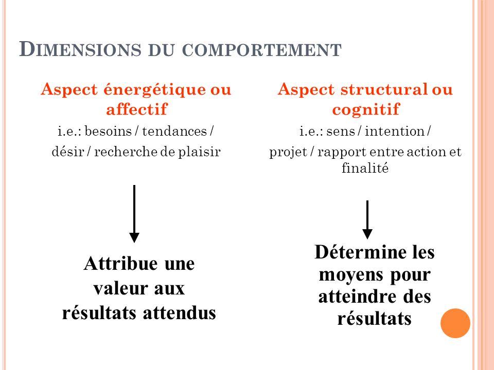 D IMENSIONS DU COMPORTEMENT Aspect énergétique ou affectif i.e.: besoins / tendances / désir / recherche de plaisir Aspect structural ou cognitif i.e.