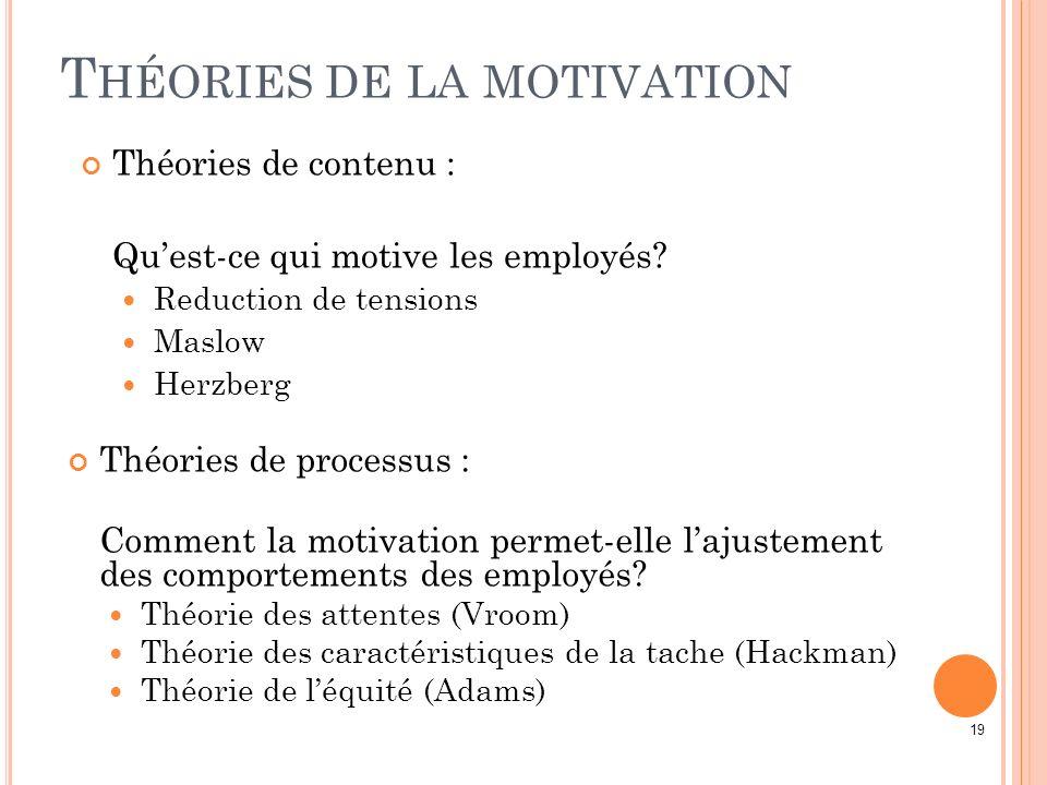 19 T HÉORIES DE LA MOTIVATION Théories de contenu : Quest-ce qui motive les employés? Reduction de tensions Maslow Herzberg Théories de processus : Co