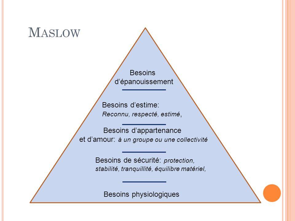 M ASLOW Besoins physiologiques Besoins de sécurité: protection, stabilité, tranquillité, équilibre matériel, Besoins dappartenance et damour: à un gro