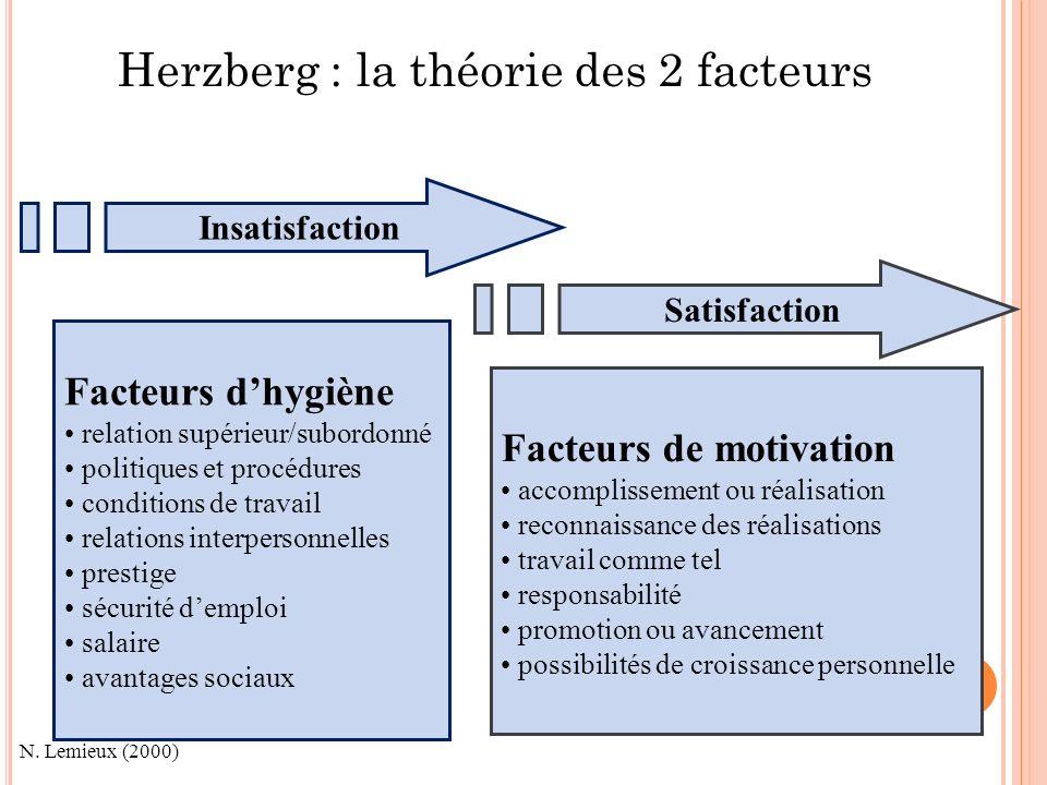 23 H ERZBERG : LA THÉORIE DES 2 FACTEURS Satisfaction Insatisfaction Facteurs dhygiène relation supérieur/subordonné politiques et procédures conditio
