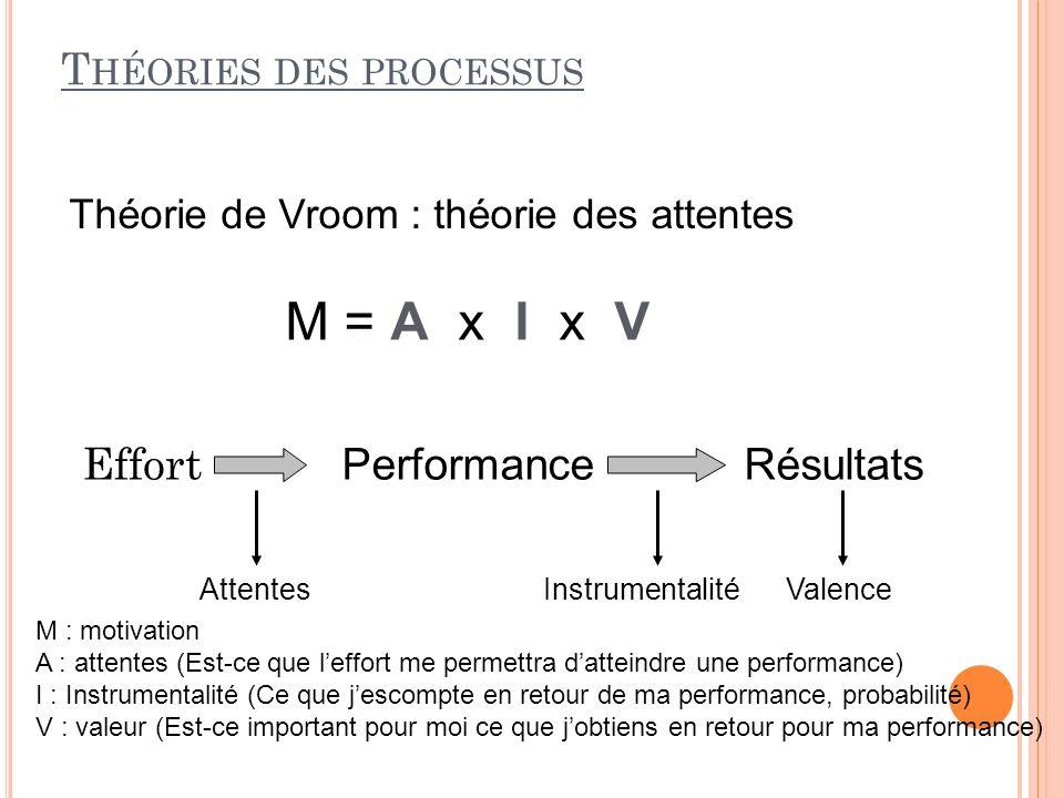 T HÉORIES DES PROCESSUS Théorie de Vroom : théorie des attentes M = A x I x V M : motivation A : attentes (Est-ce que leffort me permettra datteindre