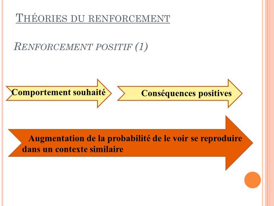 R ENFORCEMENT POSITIF (1) T HÉORIES DU RENFORCEMENT Comportement souhaité Conséquences positives Augmentation de la probabilité de le voir se reprodui
