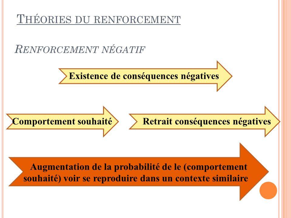 R ENFORCEMENT NÉGATIF T HÉORIES DU RENFORCEMENT Comportement souhaité Retrait conséquences négatives Augmentation de la probabilité de le (comportemen