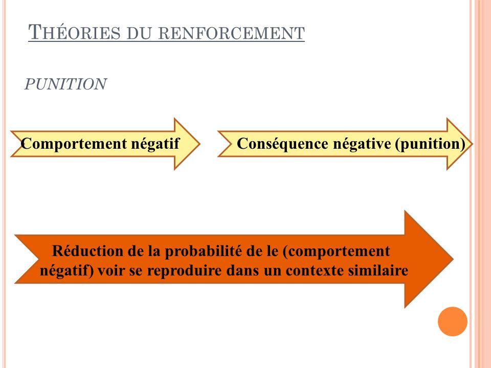 PUNITION T HÉORIES DU RENFORCEMENT Comportement négatif Conséquence négative (punition) Réduction de la probabilité de le (comportement négatif) voir