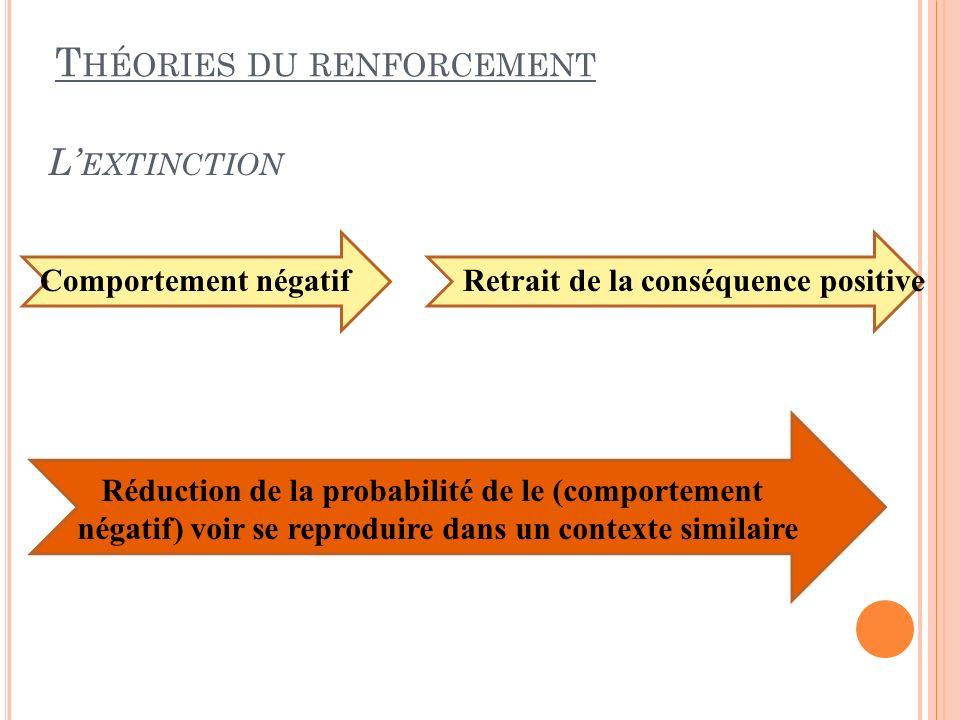 L EXTINCTION T HÉORIES DU RENFORCEMENT Comportement négatif Retrait de la conséquence positive Réduction de la probabilité de le (comportement négatif