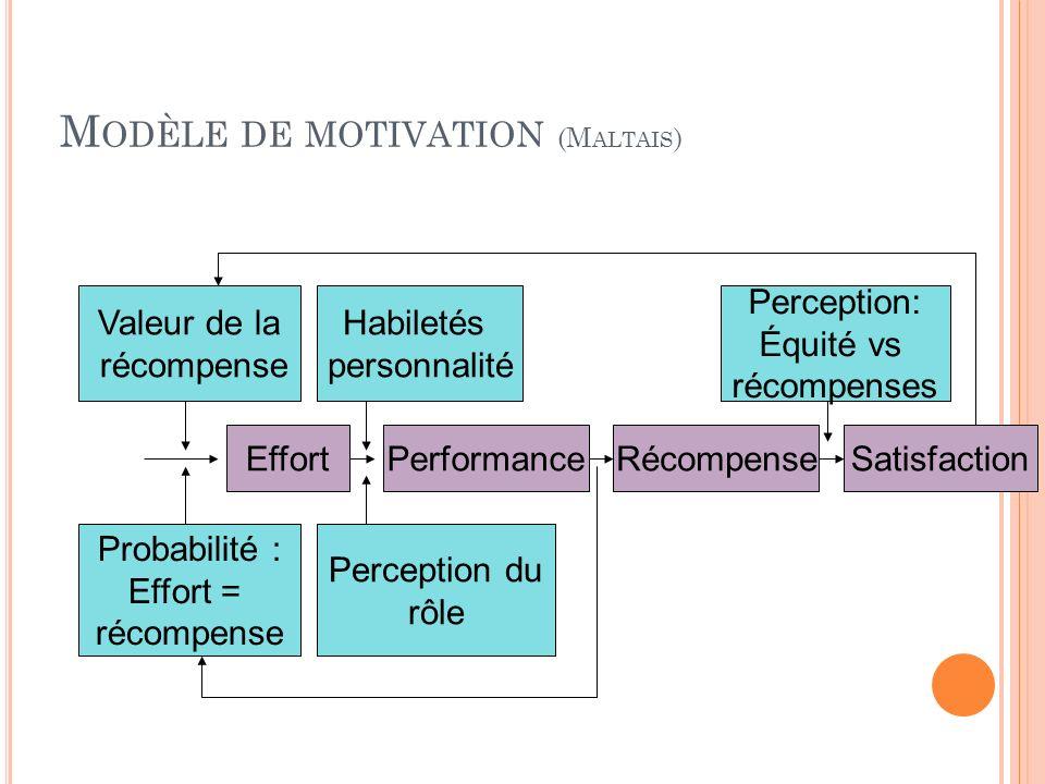 M ODÈLE DE MOTIVATION (M ALTAIS ) Valeur de la récompense Habiletés personnalité Perception du rôle Probabilité : Effort = récompense PerformanceEffor