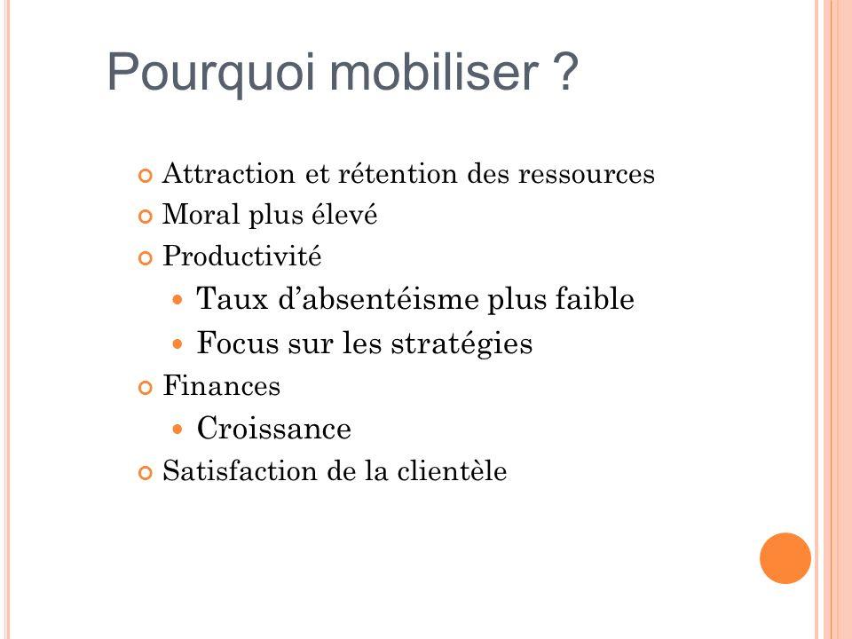 Attraction et rétention des ressources Moral plus élevé Productivité Taux dabsentéisme plus faible Focus sur les stratégies Finances Croissance Satisf