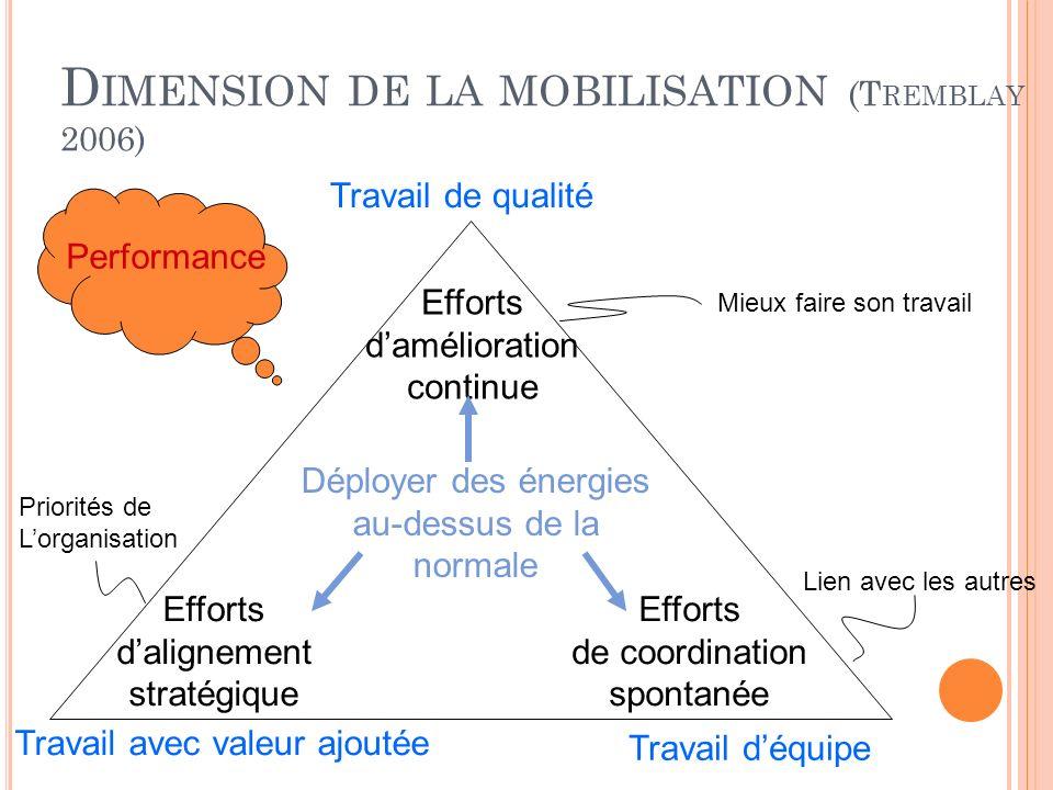 D IMENSION DE LA MOBILISATION (T REMBLAY 2006) Efforts damélioration continue Efforts dalignement stratégique Efforts de coordination spontanée Déploy
